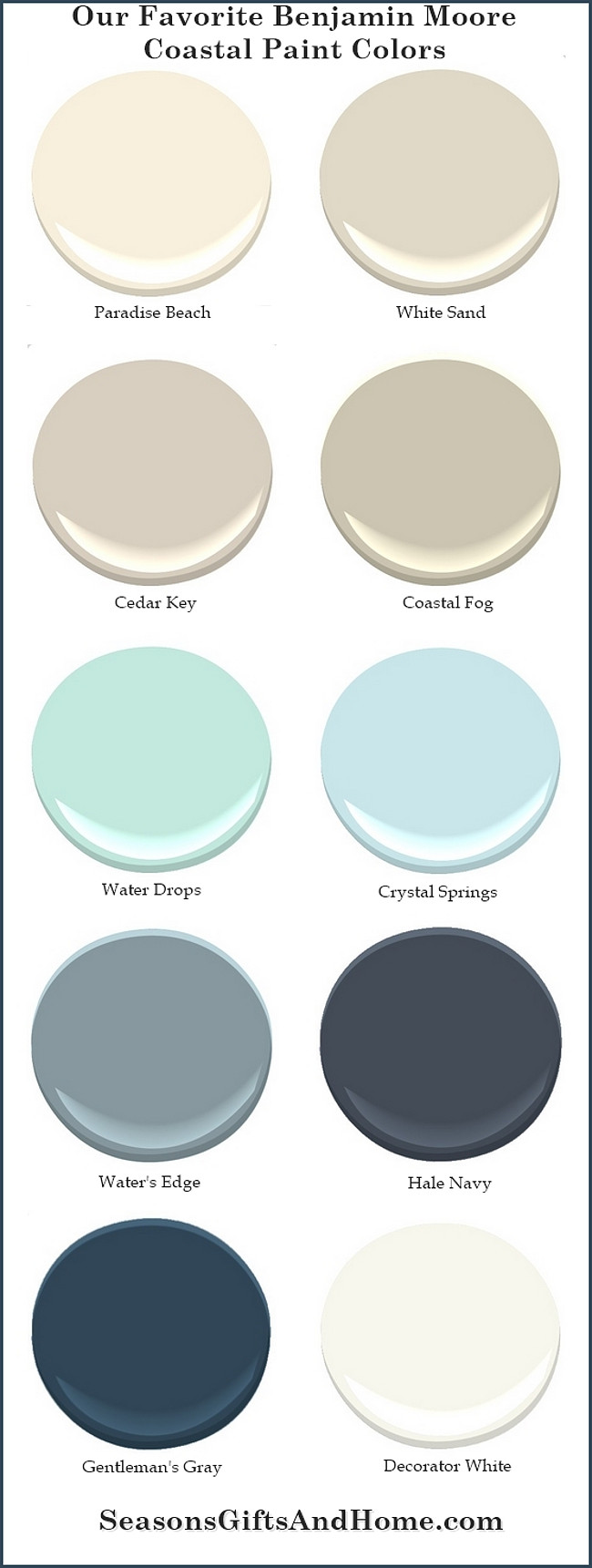 Favorite Benjamin Moore Coastal Paint Colors. Paradise Beach Benjamin Moore. White Sand Benjamin Moore. Cedar Key Benjamin Moore. Coastal Fog Benjamin Moore. Water Drops Benjamin Moore. Crystal Springs Benjamin Moore. Water's Edge Benjamin Moore. Hale Navy Benjamin Moore. Gentleman's Gray Benjamin Moore. Decorator's White Benjamin Moore. #BenjaminMoore #Coastal #PaintColor Via Seasons Gifts and Home.
