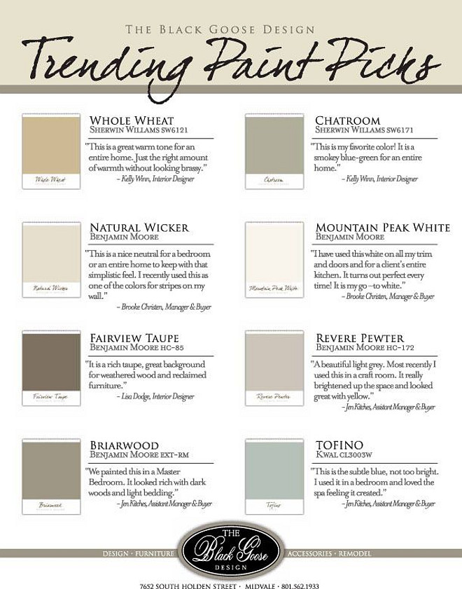 Trending Paint Colors. Interior Designer Favorite paint colors. Whole Wheat Sherwin Williams SW 6121. Chatroom Sherwin Williams SW 6171. Natural Wicker Benjamin Moore. Mountain Peak White Benjamin Moore. Fairview Taupe Benjamin Moore HC-85. Revere Pewter Benjamin Moore HC-172. Briarwood Benjamin Moore. Tofino Kwal CL3003W. #PaintColors #TrendingPaintColor #Trendy #PaintColor #Interiordesigner #tips Via The Black Goose Design.