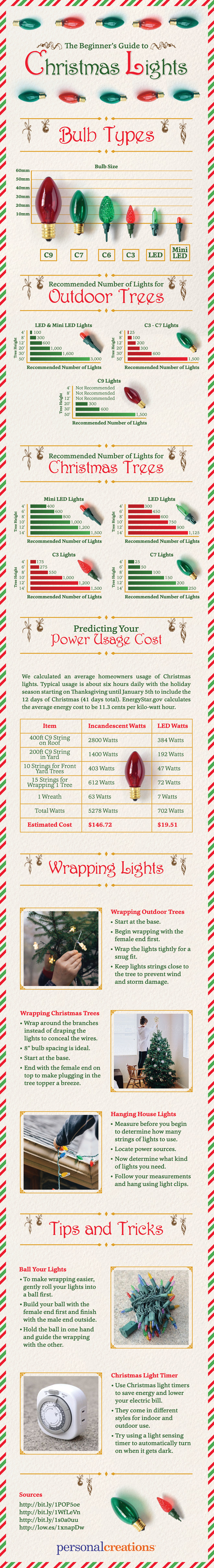The beginner's guide to Christmas lights. How to care for your Christmas Lights. How to store Christmas Lights. How to Install Christmas Lights. Everything you need to know about Christmas Lights. #ChristmasLights Via Personal Creations.