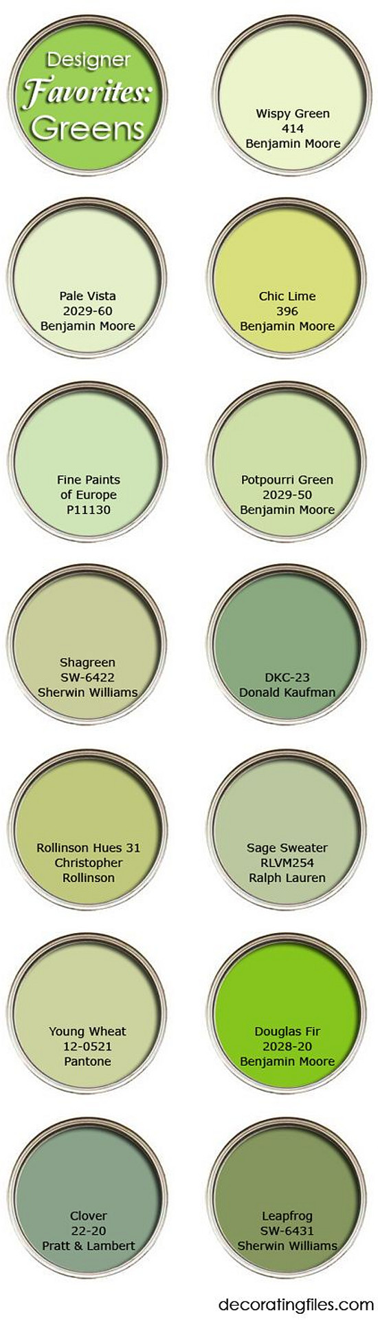 Best Green Paint Colors for interiors, exteriors, front door. Wispy Green 414 Benjamin Moore. Pale Vista 2029-60 Benjamin Moore. Chic Lime 396 Benjamin Moore. Fine Paints of Europe P11130. Potpourri Green 2029-50 Benjamin Moore. Shagreen SW-6422 Sherwin Williams. DKC-23 Donald Kaufman. Rollinson Hues 31 Christopher Rollinson. Sage Sweater RLVM254 Ralph Lauren. Young Wheat 12-0521 Pantone. Douglas Fir 2028-20 Benjamin Moore. Clover 22-20 Pratt and Lambert. Leapfrog SW-6431 Sherwin Williams. #greenPaintColors #Green #Paintcolors Via The Decorating Files.