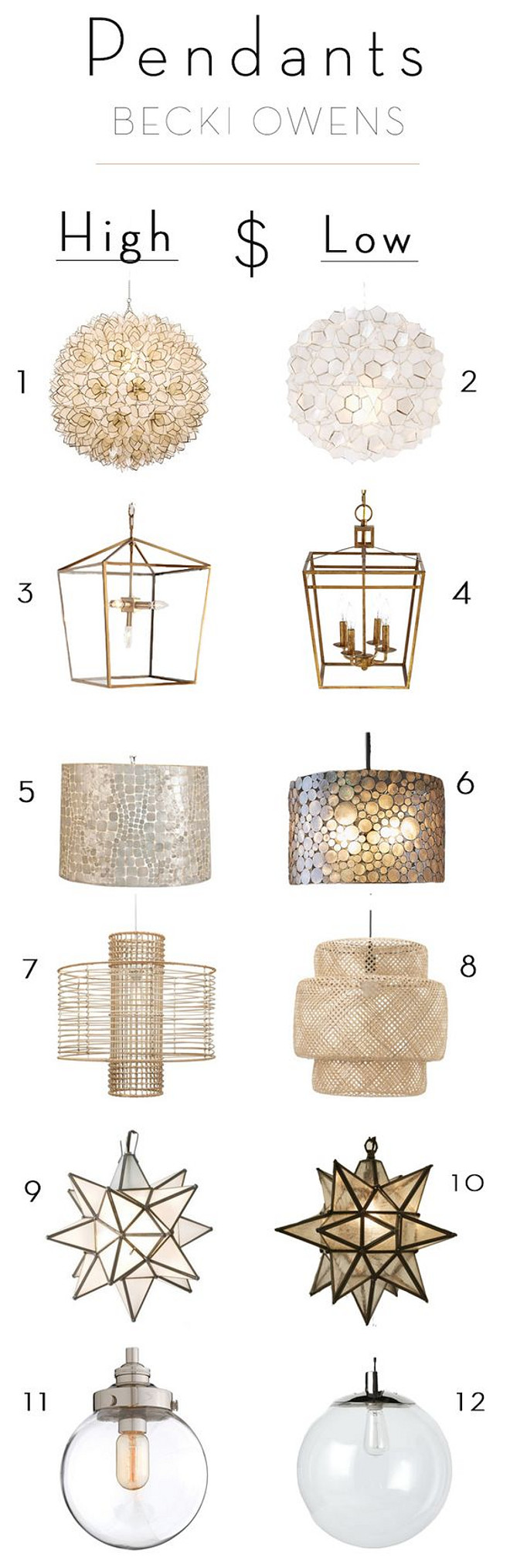 High and Low Pendants Similar Pendant Lighting with High and Low: 1: Splurge: Neiman Marcus Capiz-Shell 1-Light Pendant Price: $690.00. 2: Save: West Elm Capiz Flower Pendant $199 – $299. 3: Splurge: Regina-Andrew Design Camden 5-Light Lantern $423.75. 4: Save: Wisteria Admiral Pendant Lantern $302.97. 5: Splurge: Kathy Kuo Home Cobblestone Coastal Beach Capiz Shell 14.5 Inch Round Pendant $788. 6: Save: Pottery Barn Marina Drum Pendant $399. 7: Splurge: One Kings Lane Deco 1-Light Pendant, Almond Selamat. 8: Save: Ikea SINNERLIG Pendant lamp, bamboo $59.99. 9: Splurge: Kathy Kuo Home Polaris Hollywood Regency Star Frosted Glass Pendant - 20 Inch $373. 10: Save: Pottery Barn Olivia Star Pendant, Bronze finish $159. 11: Splurge: Arteriors 49911 Reeves Small Glass Pendant, Glass and Steel $432.00. 12: Save: West Elm Globe Pendant - Clear $89 High and Low Pendant Prices. Compare High and Low Pendant. Splurge and Save Pendant Lighting. #HighandLow #Pendant #PendantLighting #PendantPrices #SplurgeandSavePendantLighting By Becki Owens