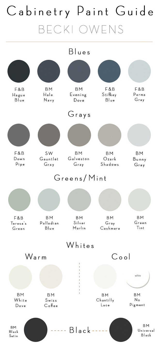 Cabinetry Paint Color Guide. Cabinetry Paint Colors. Cabinetry Paint Color. Navy and Blue Cabinet Paint Color: Farrow and Ball Hague Blue. Benjamin Moore Hale Navy. Benjamin Moore Evening Dove. Farrow and Ball Stiffkey Blue. Farrow and Ball Parma Gray. Gray Cabinet Paint Color: Farrow and Ball Down Pipe. Sherwin Williams Gauntlet Gray. Benjamin Moore Galveston Gray. Benjamin Moore Ozark Shadows. Benjamin Moore Bunny Gray. Green and Mint Green Cabinet Paint Color: Farrow and Ball Teresa's Green. Benjamin Moore Palladian Blue. Benjamin Moore Silver Marlin. Benjamin Moore Gray Cashmere. Benjamin Moore Green Tint. Warm White Cabinet Paint Color: Benjamin Moore White Dove. Benjamin Moore Swiss Coffee. Cool White Cabinet Paint Color: Benjamin Moore Chantilly Lace. Benjamin Moore No Pigment White. Black Cabinet Paint Color: Benjamin Moore Black Satin. Benjamin Moore Universal Black. #cabinetpaintcolor #CabinetryPaintColorGuide #CabinetryPaintColors #CabinetryPaintColor #CabinetryPaintColorIdeas Via Becki Owens