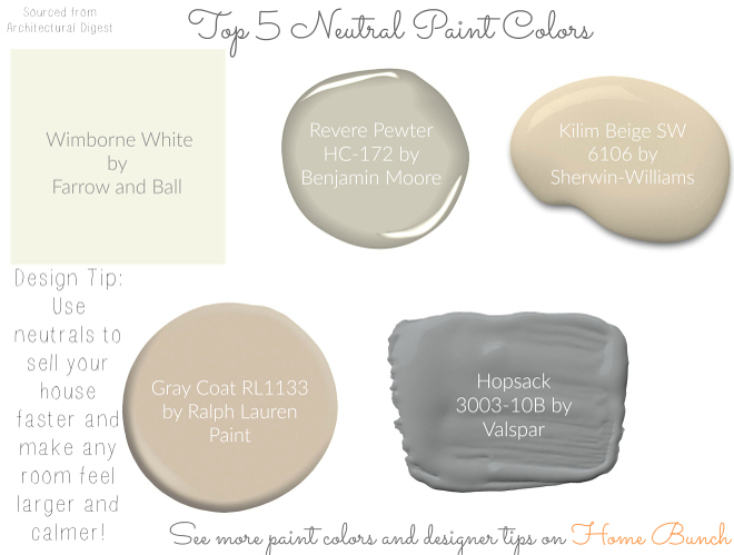 Top Neutral Paint Colors: Top Neutral Paint Colors: Wimborne White by Farrow and Ball, Revere Pewter HC-172 by Benjamin Moore, Kilim Beige SW 6106 by Sherwin-Williams, Gray Coat RL1133 by Ralph Lauren Paint, Hopsack 3003-10B by Valspar. #TopNeutralPaintColors #NeutralPaintColors #Neutral #paintcolors #WimborneWhitebyFarrowandBall #ReverePewterHC172byBenjaminMoore #KilimBeigeSW6106bySherwinWilliams #GrayCoatbyRalphLaurenPaint #HopsackbyValspar Via Home Bunch
