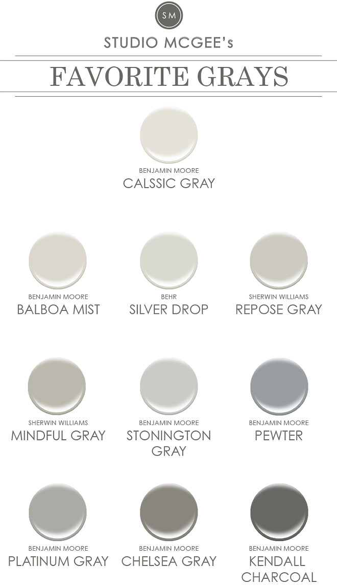 Favorite Gray Paint Colors: Classic Gray Benjamin Moore. Balboa Mist Benjamin Moore. Silver Drop Behr. Repose Gray Sherwin Williams. Mindful Gray Sherwin Williams. Stonington Gray Benjamin Moore. Pewter Benjamin Moore. Platinum Gray Benjamin Moore. Chelsea Gray Benjamin Moore. Kendall Charcoal Benjamin Moore. favorite-gray-paint-colors #ClassicGrayBenjaminMoore #BalboaMistBenjaminMoore #SilverDropBehr #ReposeGraySherwinWilliams #MindfulGraySherwinWilliams #StoningtonGrayBenjaminMoore #PewterBenjaminMoore #PlatinumGrayBenjaminMoore #ChelseaGrayBenjaminMoore #KendallCharcoalBenjaminMoore Via Studio McGee