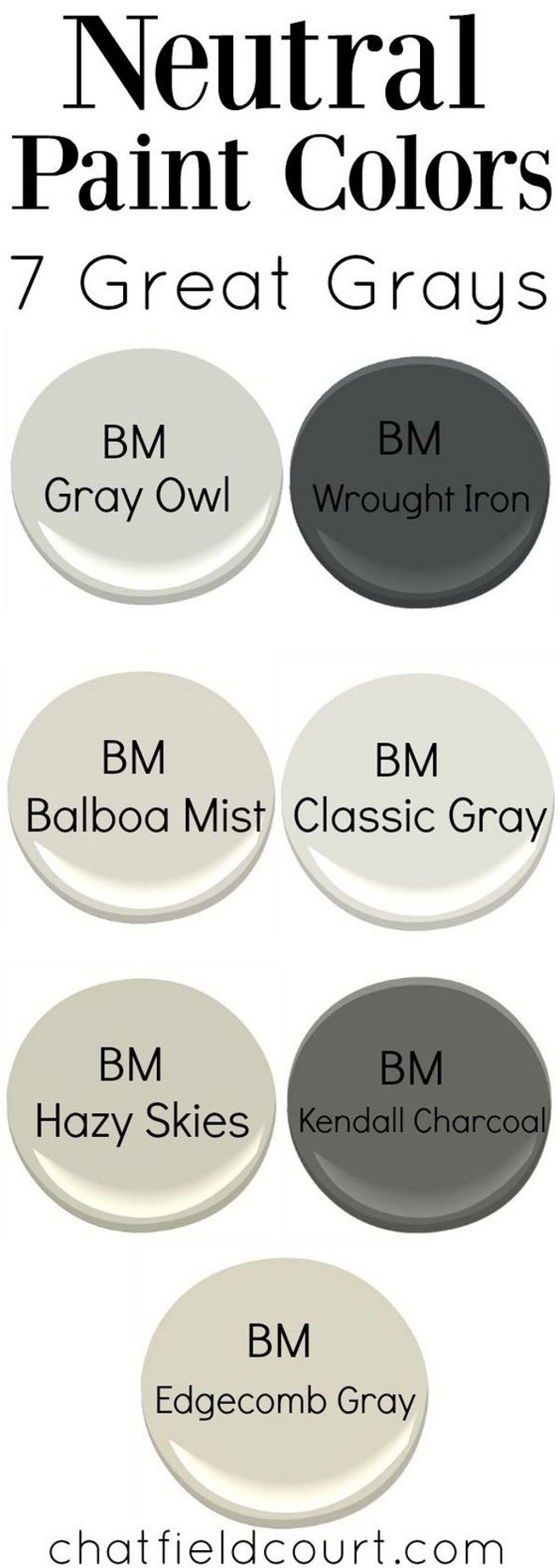 Grey Paint Colors. Popular Benjamin Moore Grey Paint Colors. There are so many great grays to choose from, but here are my 7 favorite gray paint colors from Benjamin Moore. Benjamin Moore Gray Owl. Benjamin Moore Wrought Iron. Benjamin Moore Balboa Mist. Benjamin Moore Classic Gray. Benjamin Moore Hazy Skies. Benjamin Moore Kendall Charcoal. Benjamin Moore Edgecomb Gray. Via Chatfield Court.