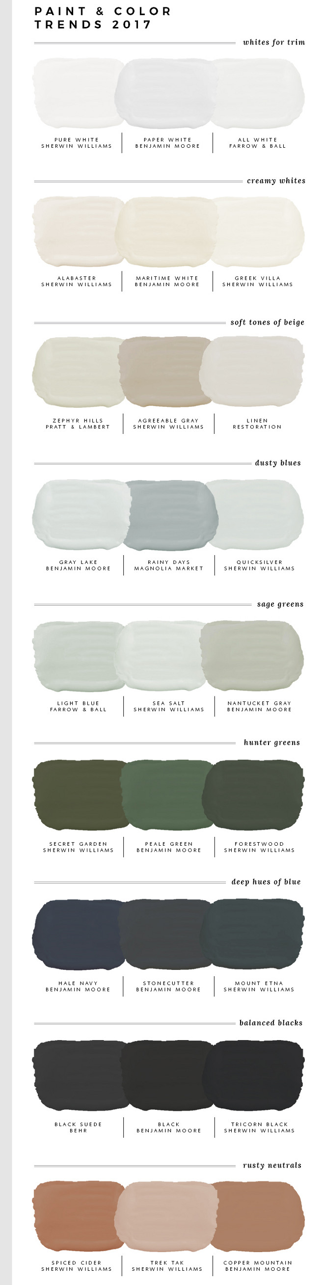 2017 Paint Color Trends. White Paint Color Trends: Pure White Sherwin Williams. Paper White Benjamin Moore. All White Farrow and Ball. Creamy Paint Color Trends: Alabaster Sherwin Williams. Maritime White Benjamin Moore. Greek Villa Sherwin Williams. Beige Paint Color Trends: Zephyr Hills Pratt and Lambert. Agreeable Gray Sherwin Williams. Linen Restoration Hardware. Light Blue Paint Color Trends: Gray Lake Benjamin Moore. Rainy Days Magnolia Market. Quicksilver Sherwin Williams. Sage Green Paint Color Trends: Light Blue Farrow and Ball. Sea Salt Sherwin Williams. Nantucket Gray Benjamin Moore. Dark Green Paint Color Trends: Secret Garden Sherwin Williams. Peale Green Benjamin Moore. Forestwood Sherwin Williams. Navy Blue Paint Color Trends: Hale Navy Benjamin Moore. Stonecutter Benjamin Moore. Mount Etna Sherwin Williams. Black Paint Color Trends: Black Suede Behr. Black Benjamin Moore. Tricorn Black Sherwin Williams. Rusty Neutrals Paint Color Trends: Spided Cider Sherwin Williams. Trek Tak Sherwin Williams. Copper Mountain Benjamin Moore. #PaintColorTrends #2017PaintColorTrends #NewPaintColorTrends #PaintColor #Trends Via Room for Tuesday