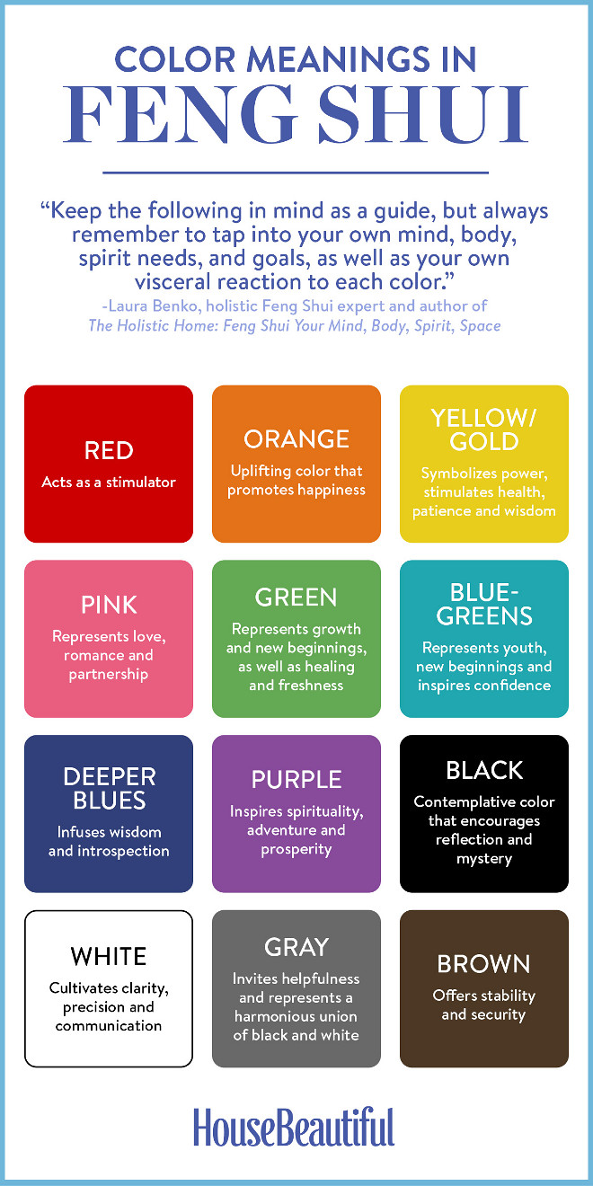 Feng Shui Color Guide. Red: Acts as a simulator. Orange: Uplifting color that promotes happiness. Yellow/Gold: Symbolizes power, stimulates health, patience and wisdom. Pink: Represents love, romance and partnership. Green: Represents growth and new beginnings, as well as healing and freshness. Blue-Greens: Represents youth, new beginnings and inspires confidence. Deep Blues: Infuses wisdom and introspection. Purple: Inspires spirituality, adventure and prosperity. Black: Contemplative color that encourages reflection and mystery. White: Cultivates clarity, precision and communication. Gray: Invites helpfulness and represents a harmonious union of black and white. Brown: Offers stability and security. Feng Shui Color Guide, Feng Shui Color Guide, Feng Shui Color Guide #FengShuiColorGuide #FengShuiGuide #FengShui #ColorGuide Via House Beautiful