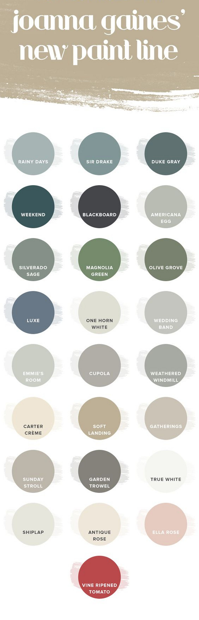 Fixer Upper Joanna Gaines Magnolia Home Paint. Joanna's Favorite Paint Colors. Magnolia Paint Rainy Days. Magnolia Paint Sir Drake. Magnolia Paint Duke Gray. Magnolia Paint Weekend. Magnolia Paint Blackboard. Magnolia Paint Americana Egg. Magnolia Paint Silverado Sage. Magnolia Paint Magnolia Green. Magnolia Paint Olive Grove. Magnolia Paint Luxe. Magnolia Paint One Horn White. Magnolia Paint Wedding Band. Magnolia Paint Emmie's Room. Magnolia Paint Cupola. Magnolia Paint Weathered Windmill. Magnolia Paint Carter Creme. Magnolia Paint Soft Landing. Magnolia Paint Gatherings. Magnolia Paint Sunday Stroll. Magnolia Paint Garden Trowel. Magnolia Paint True White. Magnolia Paint Shiplap. Magnolia Paint Antique Rose. Magnolia Paint Ella Rose. Magnolia Paint Vine Ripened Tomato. #MagnoliaPaint #MagnoliaPaints #FixerUpperPaintColors #FixerUpper #JoannaGaines #JoannaGainesPaintColors #MagnoliaHome #MagnoliaHomePaint #MagnoliaMarket #JoannasFavoritePaintColors Via Today Show.