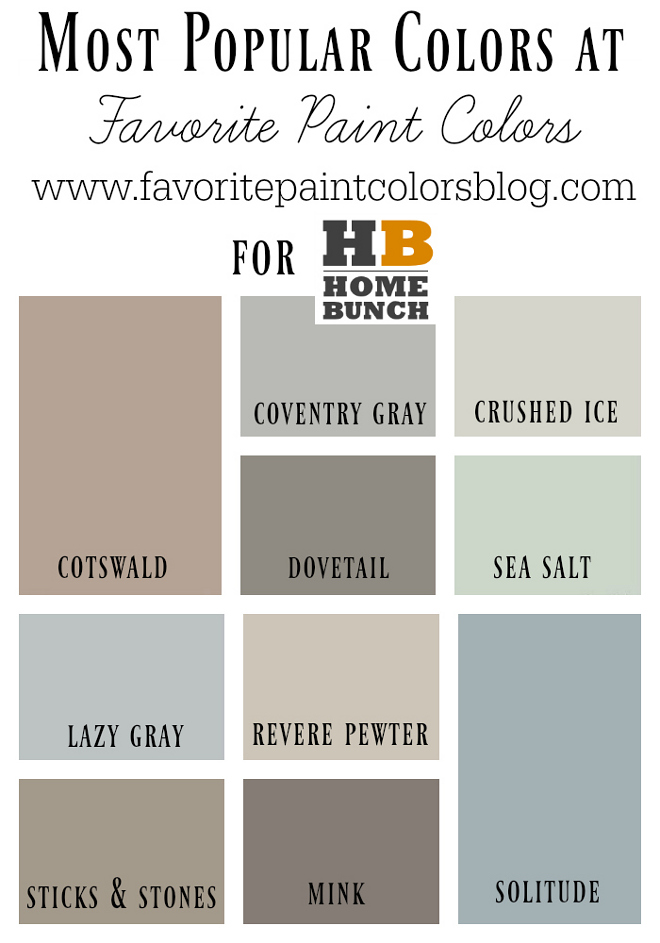 10 Most Popular Paint Colors. Favorite Paint Color. Cotswold AF-150 Benjamin Moore. Coventry Gray HC-169 Benjamin Moore. Crushed Ice SW 7647 Sherwin Williams. Dovetail SW 7018 Sherwin Williams. Sea Salt SW 6204 Sherwin Williams. Lazy Gray SW 6254 Sherwin Williams. Revere Pewter HC-172 Benjamin Moore. Sticks and Stones SW 7503 Sherwin Williams. Mink SW 6004 Sherwin Williams. Solitude AF-545 Benjamin Moore. 10 Most Popular Paint Colors. #10MostPopularPaintColors #MostPopularPaintColors #PopularPaintColors #FavoritePaintColors #Popular #PaintColors #CotswoldAF150Benjami Moore #CoventryGrayHC169BenjaminMoore #CrushedIceSW7647SherwinWilliams #DovetailSW7018SherwinWilliams #SeaSaltSW6204SherwinWilliams #LazyGraySW6254SherwinWilliams #ReverePewterHC172BenjaminMoore #SticksandStonesSW7503SherwinWilliams #MinkSW6004SherwinWilliams #SolitudeAF545BenjaminMoore Via Home Bunch