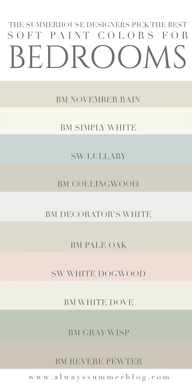 Soft Paint Colors. Soothing paint colors, great to be used in bedrooms or if you want to sell your house fast. Benjamin Moore November Rain. Benjamin Moore Simply White. Sherwin Williams Lullaby. Benjamin Moore Collingwood. Benjamin Moore Decorator's White. Benjamin Moore Pale Oak. Sherwin Williams White Dogwood. Benjamin Moore White Dove. Benjamin Moore Gray Wisp. Benjamin Moore Revere Pewter.