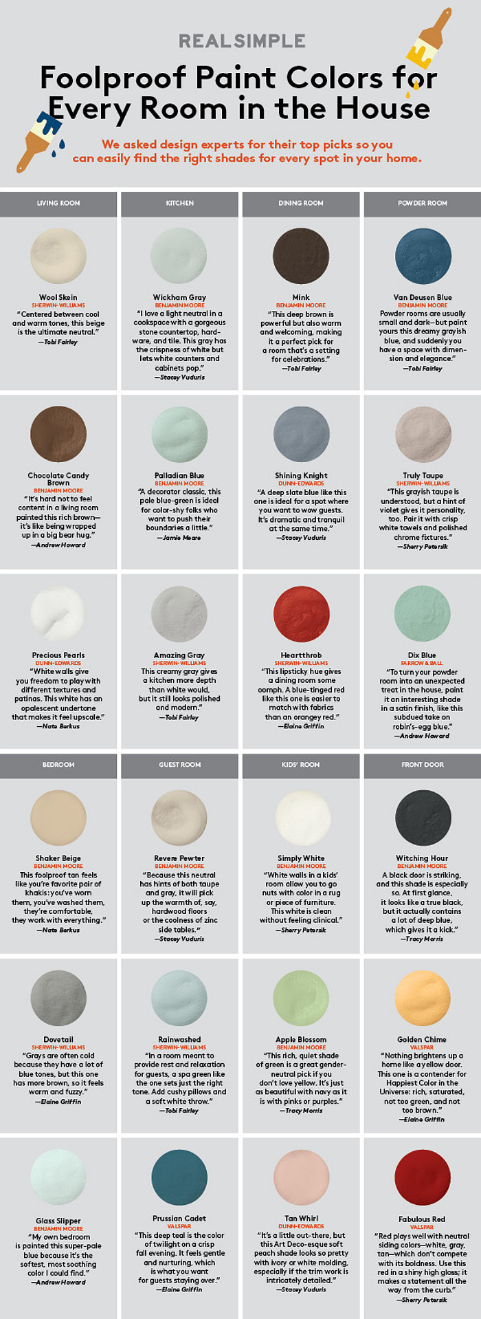Foolproof paint color for every room in the house. Wool Skein by Sherwin-Williams, Wickham Gray by Benjamin Moore, Mink by Benjamin Moore, Chocolate Candy Brown by Benjamin Moore, Palladian Blue by Benjamin Moore, Shining Knight by Dunn-Edwards, Truly Taupe Sherwin Williams, Precious Pearl by Dunn Edwards, Amazing Gray by Sherwin-Williams, Heartthrob by Sherwin-Williams, Shaker Beige by Benjamin Moore, Revere Pewter by Benjamin Moore, Simply White by Benjamin Moore, Dovetail by Sherwin-Williams, Rainwashed by Sherwin-Williams, Apple Blossom by Benjamin Moore, Glass Slipper by Benjamin Moore, Prussian Cadet by Valspar, Tan Whirl by Dunn-Edwards #FoolProof #PaintColor #WholeHouse