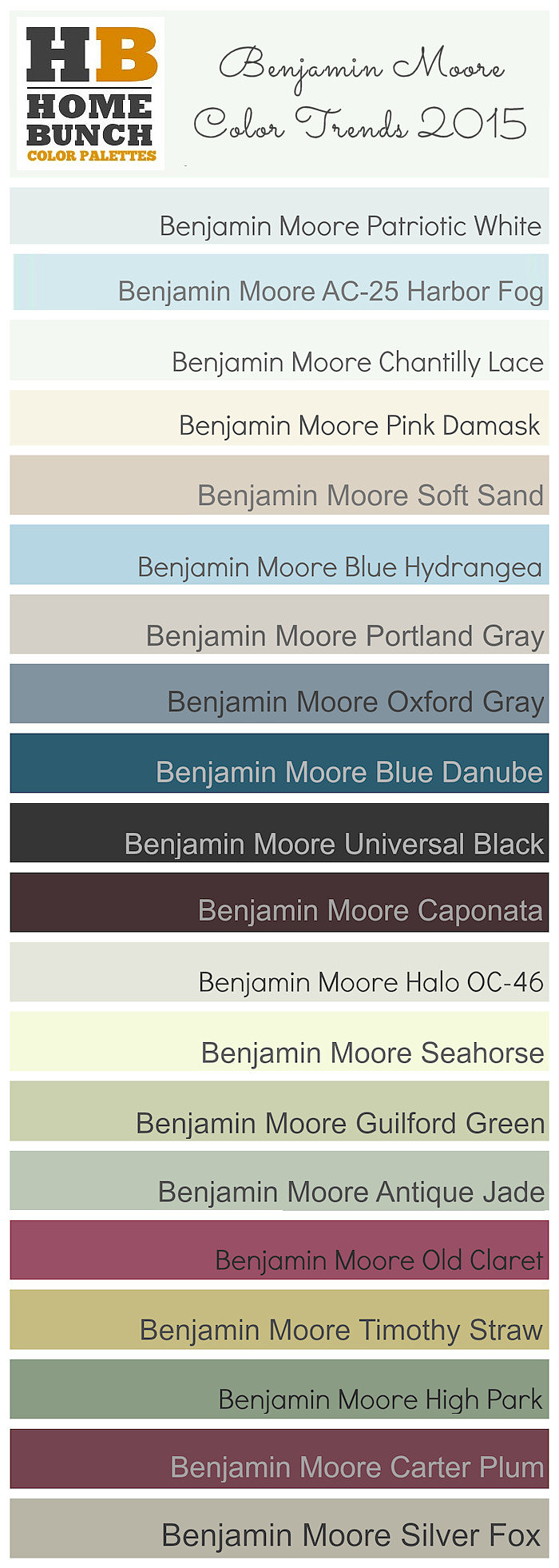 Benjamin Moore Color Trends 2015. Benjamin Moore Patriotic White, Benjamin Moore AC-25 Harbor Fog,  Benjamin Moore Chantilly Lace, Benjamin Moore Pink Damask OC-72, Benjamin Moore Soft Sand, Benjamin Moore Blue Hydrangea, Benjamin Moore Portland Gray, Benjamin Moore Oxford Gray, Benjamin Moore Blue Danube, Benjamin Moore Universal Black , Benjamin Moore Caponata, Benjamin Moore Halo OC-46, Benjamin Moore Seahorse, Benjamin Moore Guilford Green HC-116,  Benjamin Moore Antique Jade, Benjamin Moore Old Claret, Benjamin Moore Timothy Straw, Benjamin Moore High Park, Benjamin Moore Carter Plum, Benjamin Moore Silver Fox #BenjaminMoore #BenjaminMooreColorTrends #2015BenjaminMoorePaintColor #ColorPalette #CompleteBenjaminMooreColorPalette2015